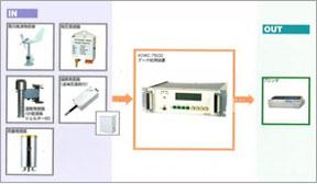 防災気象観測システム(ウエザーマン)